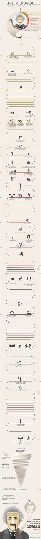 Infográfico: como Einstein começou: