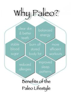 Why Paleo #paleo #crossfit #lurong #challenge
