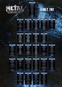 Metal Evolution's Heavy Metal Family Tree