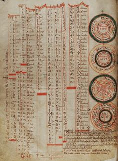 Table of Runic Futhorcs, Latin Ciphers and Cryptic Alphabets in St. John's MS 17 folio 5v.  An early 12th century English manuscript copy of a work by the late Anglo-Saxon monk Byrhtferth (Byrhtferð)