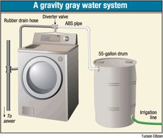 Going green with gray water - gravity system Going green with gray water - gravity system Green Life, Go Green, Grey Water System Diy, Grey Water Recycling, Strawbale Gardening, Off Grid Homestead, Water Irrigation, 55 Gallon Drum, World Water Day