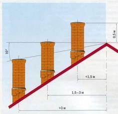 Колпаковая печь Кузнецова: простая конструкция для постройки своими руками Utility Pole
