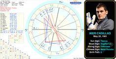 Iker Casillas' birth chart. #astrology #birthday #birthchart #natalchart #taurus #ikercasillas