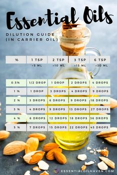 Essential Oils Uses Chart, Essential Oil Carrier Oils, Essential Oils For Headaches, Essential Oils For Sleep, Essential Oil Diffuser Blends, Young Living Essential Oils, Essential Oil Dilution Chart, Diluting Essential Oils, Essential Oils For Addiction