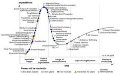 """Big data is a big buzzword, and as an emerging technology, sits at the peak of the 2013 Gartner Hype Cycle for Emerging Technologies. We're happy to announce Elastic Path has been recognized in Gartner's """"Hype Cycle for Digital Marketing,. Inbound Marketing, Content Marketing, Marketing And Advertising, Advertising Strategies, Social Marketing, Total Productive Maintenance, Big Data Applications, Internet Of Things, Le Cloud"""