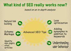 Prestolocal is best Affordable SEO Services provider in Orlando, we offer you organic seo services, Orlando SEO at reasonable rate, Contact us. Online Marketing Agency, Inbound Marketing, Internet Marketing, Social Media Marketing, Reputation Management, Management Company, Seo Training, Local Seo, Seo Company