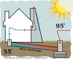 http://how-to-build-solar-panels.us/solar-chimney.html Solar powered chimney ideas and user reviews.