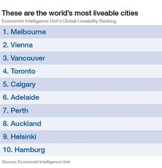 As GlobePreneurs, it is important to choose countries with have quality of life as we travel and live in different countries. What are your cities of choice? What is the most liveable city in the world? For the sixth year in a row, Melbourne is the world's most liveable city (according to The Economist Intelligence …