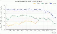 FastEnergy Heizöl-Preischart