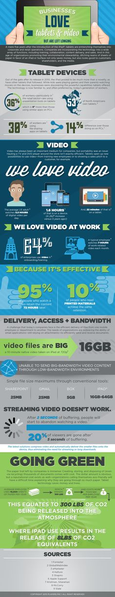 The Businesses Love Tablets and Video for eLearning Infographic shows how…