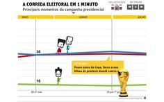 Relembre a campanha presidencial em um minuto (FSP_1004)