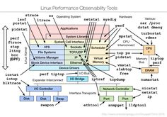linux_observability_tools.png (1500×1050)