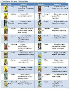 Tarot Card Major Arcana Cheatsheet
