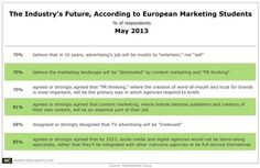The Industry's Future, According to European Marketing Students