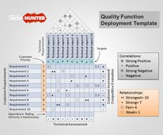 Free Quality Function Deployment PowerPoint Template - House of Quality PPT Free Powerpoint Presentations, Powerpoint Charts, Business Powerpoint Templates, Microsoft Powerpoint, Powerpoint Presentation Templates, Ppt Template, Change Leadership, 6 Sigma, Marketing Strategy Template