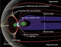 Schematic of magnetosphere - Link #47: Spectacular Lights Dance in the Sky at the Earth's Poles! - Fun Facts for Kids