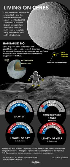 Conditions on the dwarf planet Ceres.