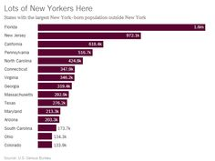 1.6 Million Native New Yorkers Now Live In Florida
