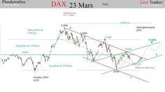 Analyse des marchés fin du 1er trimestre et anticipation 2016 . | le trading CAC et DAX  en live sur www.live-traders.fr | Scoop.it