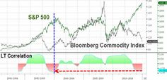 Jesse Colombo @TheBubbleBubble  ·  Dec 30 The last time U.S. stocks and commodities diverged this much was at the Dot-Com bubble's peak: http://www.zerohedge.com/news/2014-12-30/spot-difference …