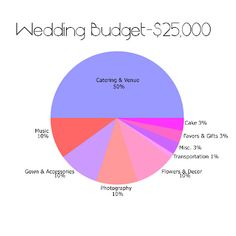 Wedding budget breakdown by bride and chic modern wedding ideas ideal wedding budget breakdown junglespirit Image collections