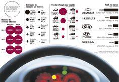 Antioquia compró 13 de cada 100 carros vendidos en el país en 2013 El informe del sector automotor revela que 13 de cada 100 vehículos nuevos en el país, se matricularon en Antioquia.