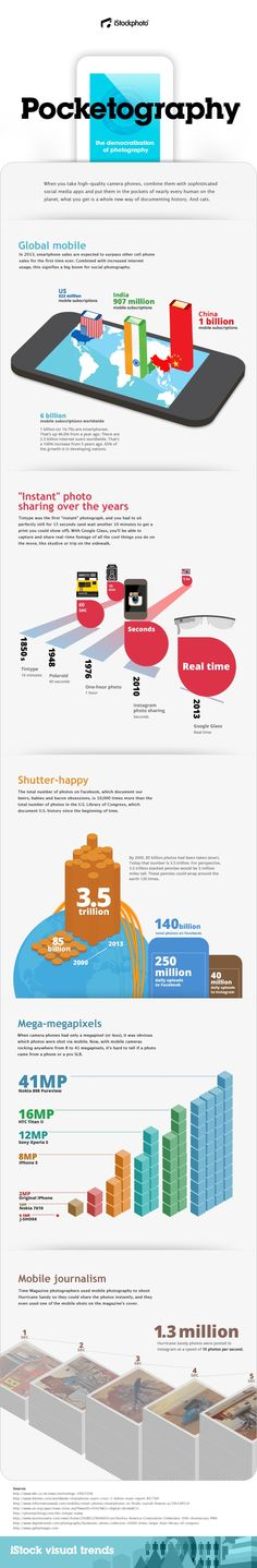 Pocketography: the democratization of photography, iStock visual trends, March 2013