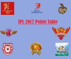 IPL 2017 Points Table: Team Rankings of IPL 10 with NRR