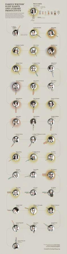 Paginamaqueta: Infografía sobre los hábitos de escritura de algunos escritores.