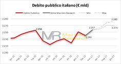 Mazziero Research   Visto e previsto:debito pubblico a 2.240 miliardi, verso nuovi record dal mese prossimo