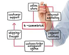 Top E-Commerce Developers in Calgary. We are one of the best Online Shopping Cart E-Commerce Development Company in Calgary for your needs. Business Marketing, Internet Marketing, Content Marketing, Media Marketing, Digital Marketing, Order Management System, Ecommerce Website Design, Marketing Articles, Ecommerce Solutions