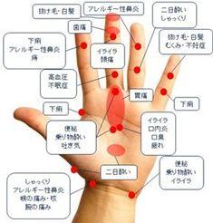 手のツボ症状