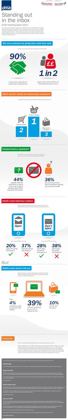 DMA Email Tracking Report 2013 – infographic