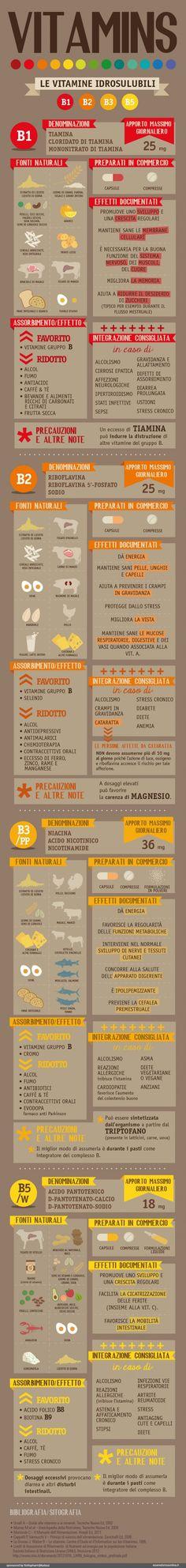 Vitamine Idrosolubili 1 - Infografica di Esseredonnaonline