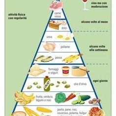 quali alimenti include la dieta mediterranea