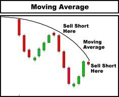 Day Trading technical analysis - candlestick chart course More