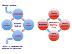 The Cycle of Experiential Learning:  Michael Follo at North Carolina Outward Bound made this great diagram which highlights the differences between learning through the scientific method and learning through experiential education.