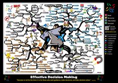Decision Making Mind Map by Adam Sicinski Mind Map Art, Mind Maps, Good Mental Health, Motivational Phrases, Evernote, Thought Process, Thinking Skills, Coping Skills, Made Goods