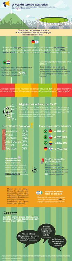 A IBM usou uma tecnologia de Análise de Sentimento Social e capturou 53 milhões de posts e, desde total, analisou em tempo real mais 34 milhões de posts que eram referentes aos jogos, escritos em português. Foi capturada a voz de mais de 5,8 milhões de usuários diferentes nas redes sociais  O site http://www.craquedasredes.com.br/  Saiba mais em; http://www.brasilpost.com.br/mauro-segura/  http://www.aquintaonda.blogspot.com.br/