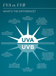 Learn the difference between UVA and UVB rays.