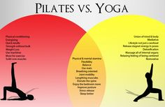 Comparing pilates and yoga :)  I am going to have to look for a good beginner dvd for pilates! Yoga Vs Pilates, Pilates Workout, Hiit, Workout Exercises, Pilates Poses, Core Pilates, Beginner Pilates, Beginner Workouts, Pilates Video