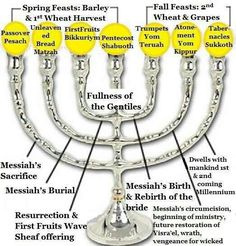 Feast of YHWH Menorah. Holy Days of our Lord Trumpets Zola teaches on Rosh Hashanah, the Jewish New Year, as a day of celebration and merriment. It is also a time that the seriousness of sin begins to weigh on the hearts of the Jewish people. Feasts Of The Lord, Messianic Judaism, Learn Hebrew, Hebrew Words, Bible Knowledge, Life Quotes Love, Scripture Study, Bible Scriptures, Bible Notes