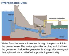 power plant diagram boiling water reactor 1000+ images about hydroelectric on pinterest ... hoover dam power plant diagram