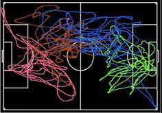 (adsbygoogle = window.adsbygoogle || []).push();   El espacio rectangular es la clave del patrón de movimiento en ambos casos.  Trayectoria del movimiento de cuatro jugadores en un margen de tiempo de 5 minutos de un partido de fútbol. Benjamin Kadoch et al. / Physical Review...