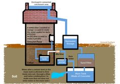 How to rainwater harvest. All rain harvesting systems have the very same fundamental elements and here's an introduction to how to install one.