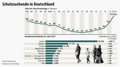 http://media1.faz.net/ppmedia/aktuell/politik/4226587653/1.3437375/default/hq/infografik-schutzsuchende-in.jpg