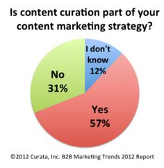 9 Amazing Content Curation Resources