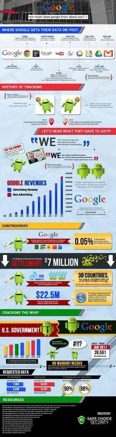 Where Google gets their data on you? #infografia #infographic