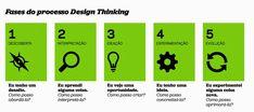 Design Thinking leva inovação para as salas de aula | Planejamento Estratégico | Reportagens | Mundo do Marketing Mundo Do Marketing, Design Thinking, Learning, Business, Books, Teamwork, Asking Questions, Strategic Planning, Tools