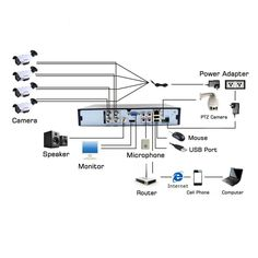 Home theaters wiring Dvr Wiring Diagram Electrical Switch Wiring, 3 Way Switch Wiring, Electrical Circuit Diagram, Electrical Layout, Electrical Plan, Home Theater Wiring, Trailer Wiring Diagram, Boat Wiring, Dvr Security System